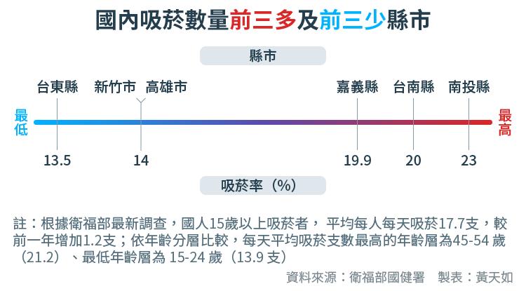 天如專題-20170919-SMG0034-E05-國內吸菸數量前三多及前三少縣市-01.png