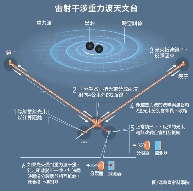 2017年諾貝爾物理學獎,三名美國學者因首度觀測到「重力波」獲獎。