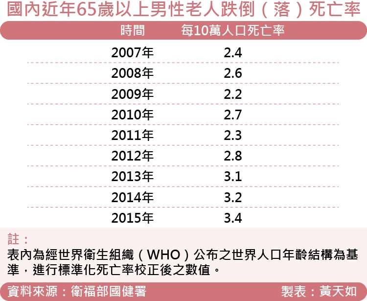 天如專題-20171006-SMG0035-國內近年65歲以上男性老人跌倒(落)死亡率.jpg