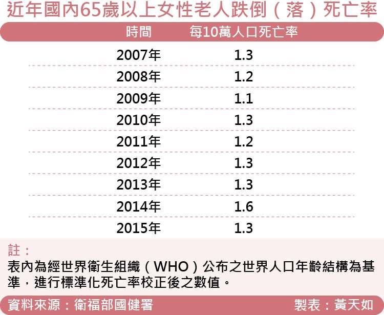 天如專題-20171006-SMG0035-近年國內65歲以上女性老人跌倒(落)死亡率.jpg