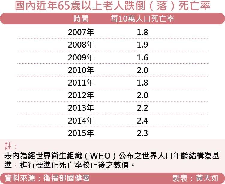 天如專題-20171006-SMG0035-國內近年65歲以上老人跌倒(落)死亡率.jpg