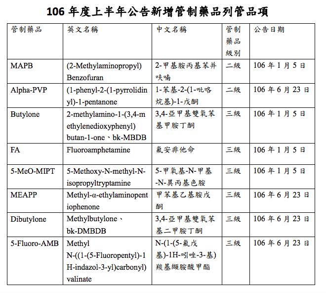 食藥署科長劉佳萍表示,本次增列新興影響精神物質MAPB、Alpha-PVP為第二級管制藥品,Butylone、FA、5-MeO-MIPT、MEAPP、Dibutylone、5-Fluoro-AMB為第三級管制藥品。(取自衛福部食藥署)