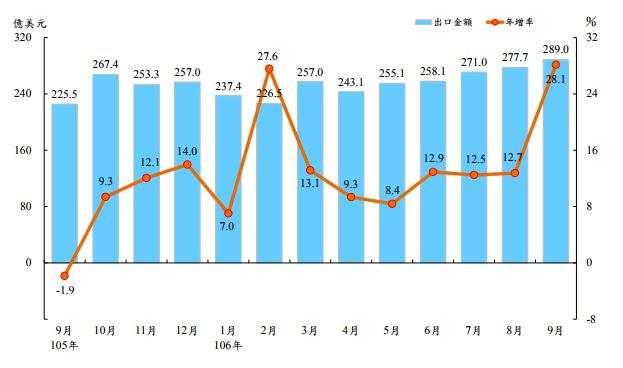 20171011-出口金額及年增率。(財政部提供)