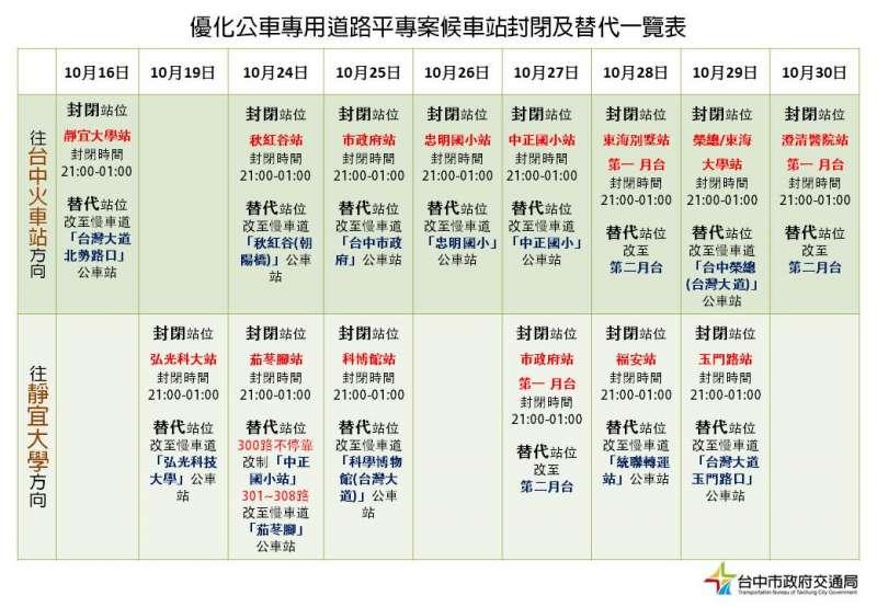 優化公車專用道路平專案候車站封閉及替代一覽表。(圖/台中市政府交通局提供)