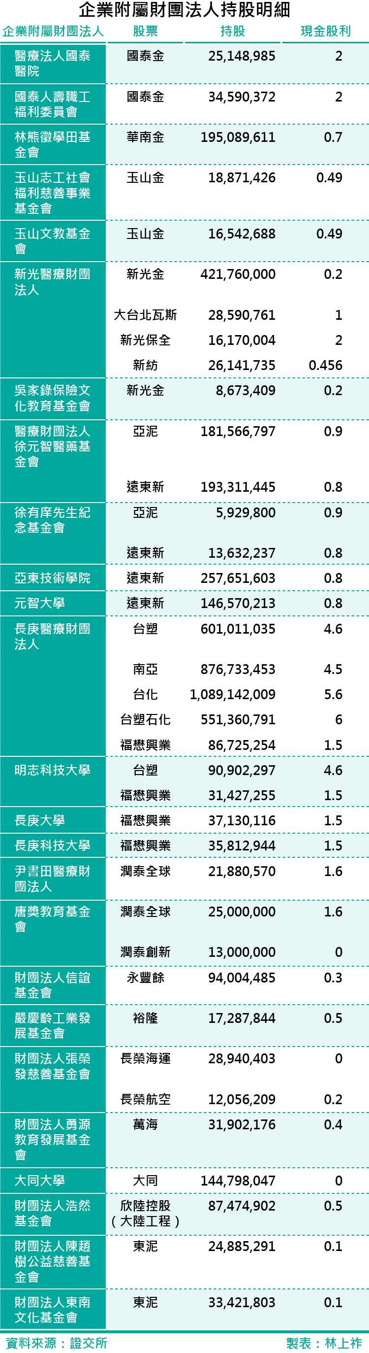 20171012-SMG0035-企業附屬財團法人持股明細-01.jpg