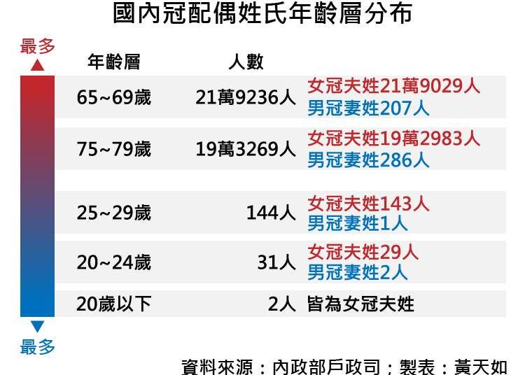 天如專題-20171013-SMG0035-國內冠配偶姓氏年齡層分布-01.jpg