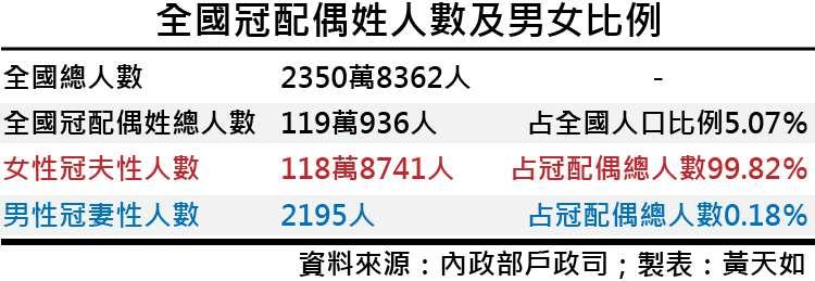 天如專題-20171013-SMG0035-全國冠配偶姓人數及男女比例-01.jpg