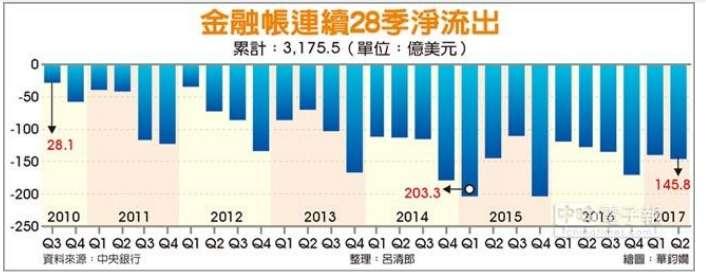 (資料來源:2017/08/22中時電子報,金融帳 連28季淨流出http://www.chinatimes.com/newspapers/20170822000035-260202)