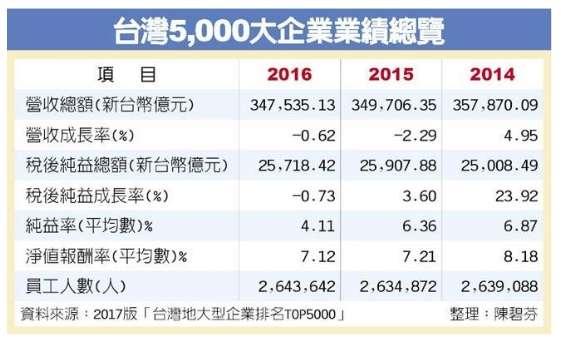 (2017/06/19中時電子報,台灣5,000大企業 兩退三弱http://www.chinatimes.com/newspapers/20170629000028-260202)