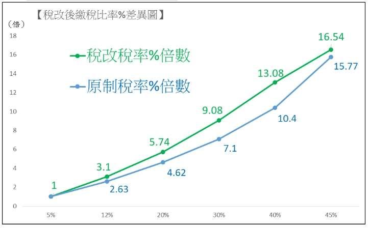 稅改後實質繳稅率%的倍數差異圖。(作者提供)