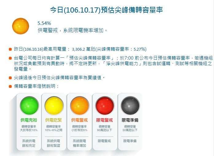 今日(106.10.17)預估尖峰備轉容量率。(取自台電網站)