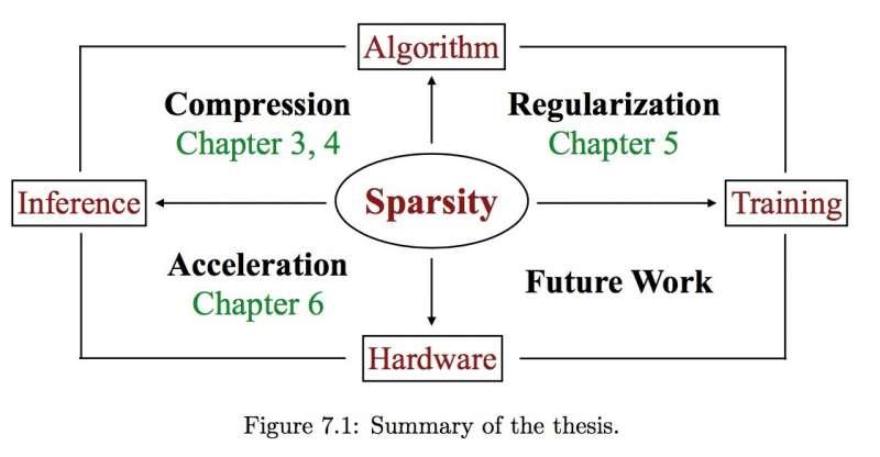 機器學習演算法與硬體的最佳化方式(作者提供。擷取自Song Han博士論文第七章)