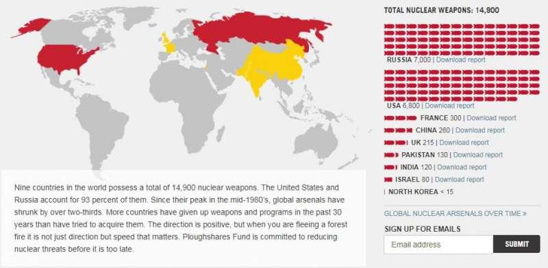 美國反核武擴散組織「犁頭基金會」(Ploughshares Fund)2016年持核武國報告