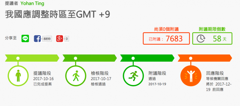 公共政策參與平台出現了一則提案,:「提議我國時區由目前的GMT +8提前至GMT+9,與日韓相同,脫離中國大陸標準時區。」(取自公共政策參與平台網站)