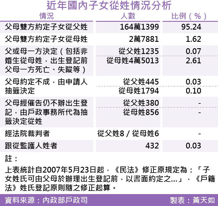 2017-SMG0035-近年國內子女從姓情況分析-01.png