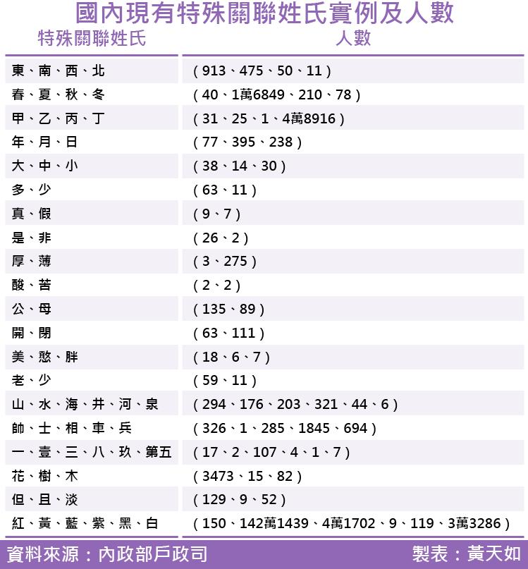 2017-SMG0035-國內現有特殊關聯姓氏實例及人數.png