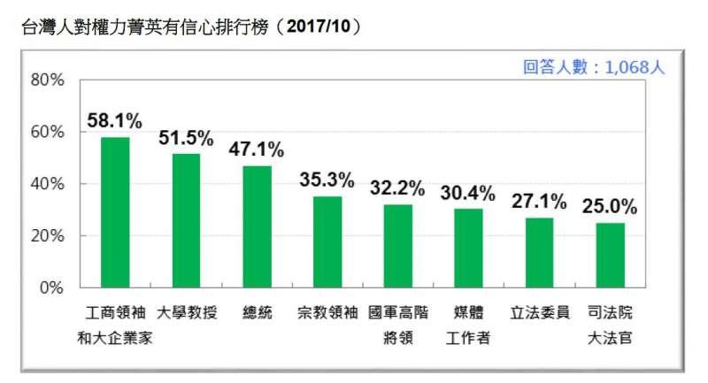 2017-10-22-台灣人對權力菁英的信心,2017年10月。台灣民意基金會10月民調。(台灣民意基金會提供).JPG