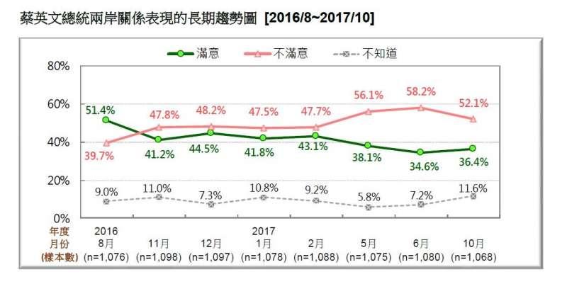 2017-10-22-蔡英文兩岸關係表現長期趨勢民調,2016年8月-2017年10月。台灣民意基金會10月民調。(台灣民意基金會提供).JPG