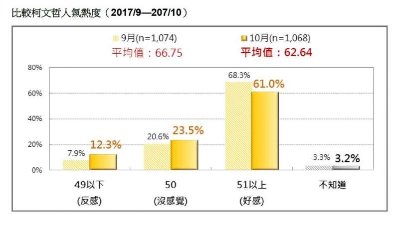 2017-10-22-柯文哲人氣熱度比較,2017年9月至10月。台灣民意基金會10月民調。(台灣民意基金會提供).JPG