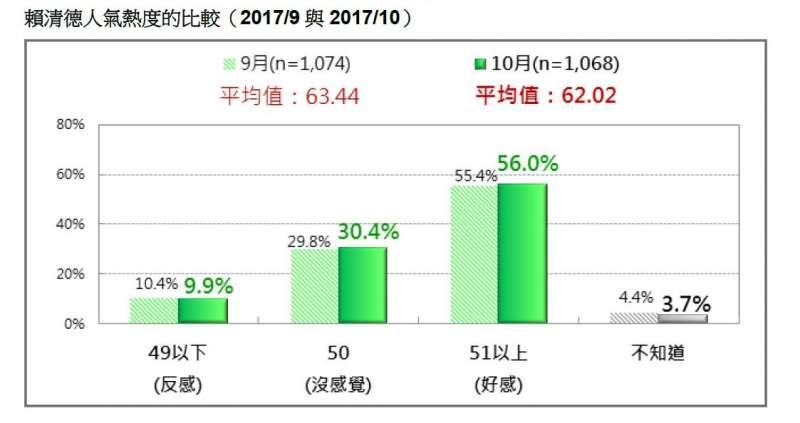 2017-10-22-賴清德人氣熱度比較,2017年9月至10月。台灣民意基金會10月民調。(台灣民意基金會提供).JPG