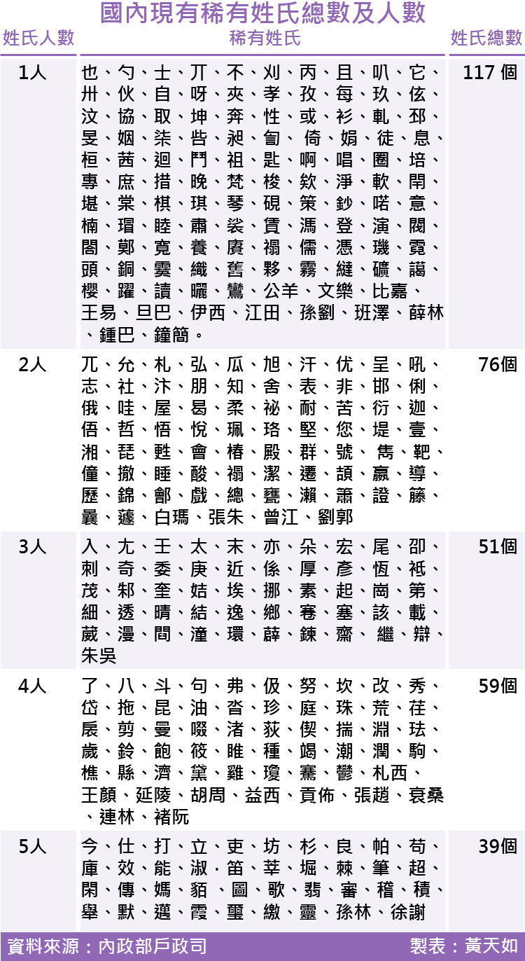 2017-SMG0035-國內現有稀有姓氏總數及人數-01