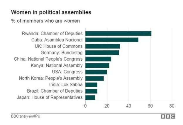 女性在各國議會中所佔百分比。由上至下為:盧安達,古巴,英國,德國,中國,肯亞,美國,北韓,印度,巴西,日本(BBC中文網)