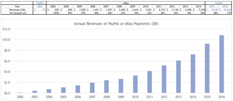 20171024-PayPal(或eBay Payments)年營收成長。(資料整理自PayPal與eBay財報,作者提供)
