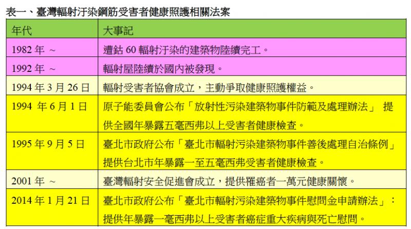 表一、臺灣輻射汙染鋼筋受害者健康照護相關法案。(作者提供)