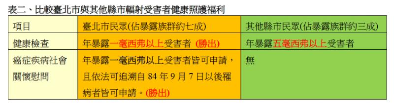 表二、比較臺北市與其他縣市輻射受害者健康照護福利。(作者提供)