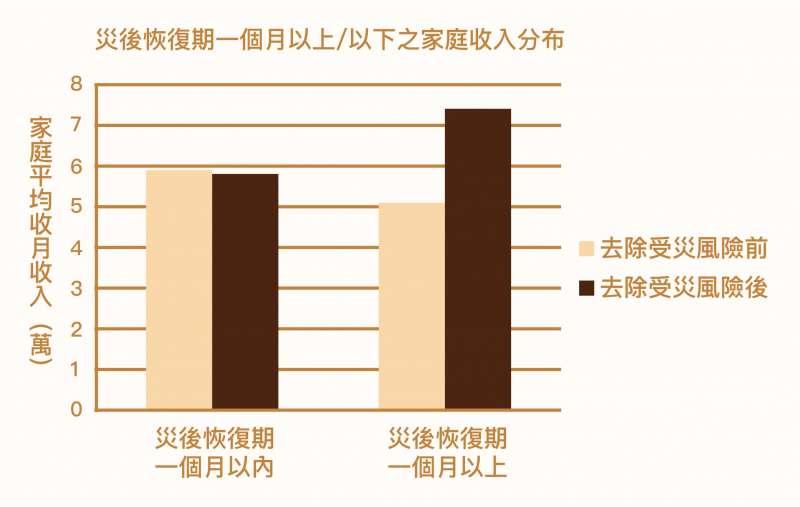 以線性迴歸分析來看,災後恢復期較長(一個月以上)的家庭,收入顯著「低於」恢復期較短的家庭。但若改由處方迴歸,將受災風險隨機化分配之後再進行分析,災後恢復期長的家庭,平均收入較高,這可能因於短期內各種補助,改善了受災戶的經濟情況。(圖/不平等的災難:921