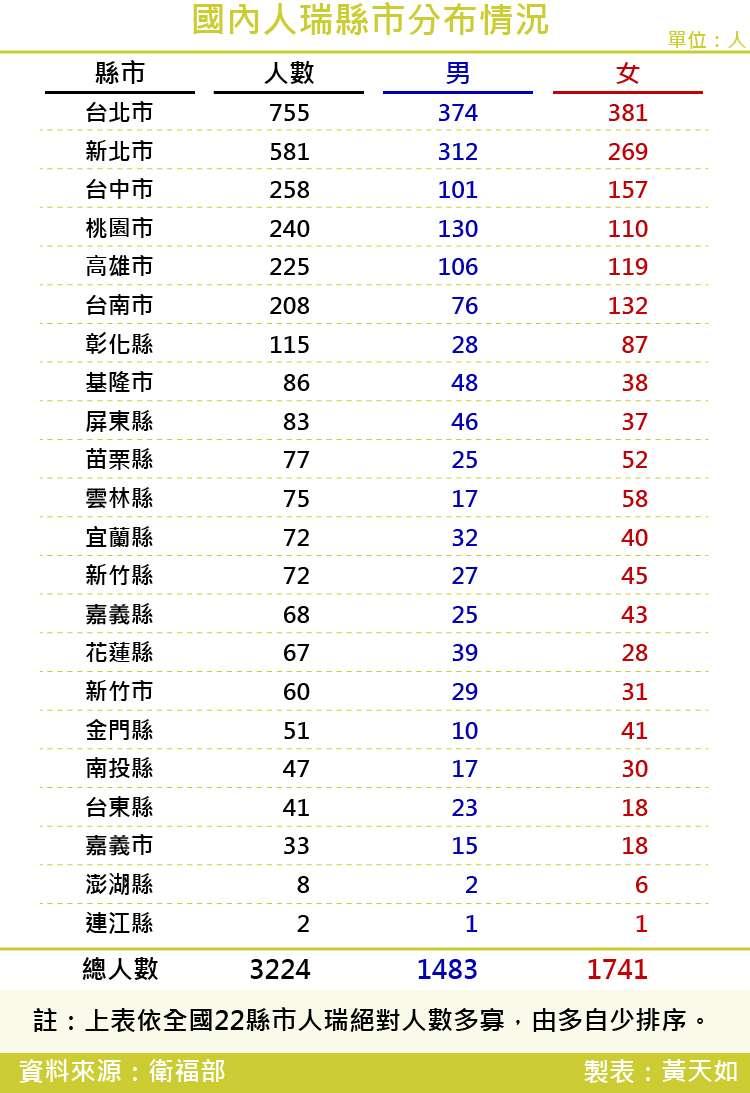 20171027-SMG0035-國內人瑞縣市分布情況 _工作區域 1.jpg