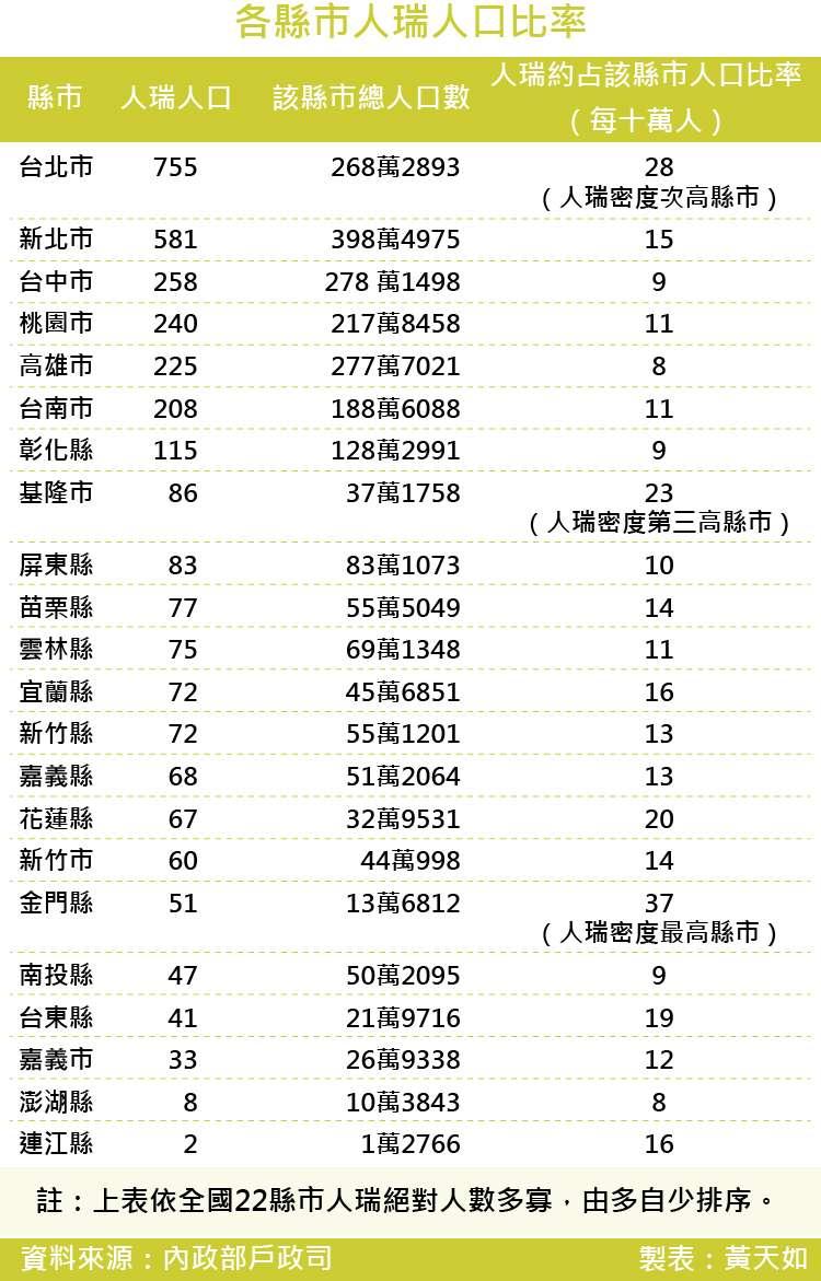 20171027-SMG0035-各縣市人瑞人口比率 _工作區域 1.jpg