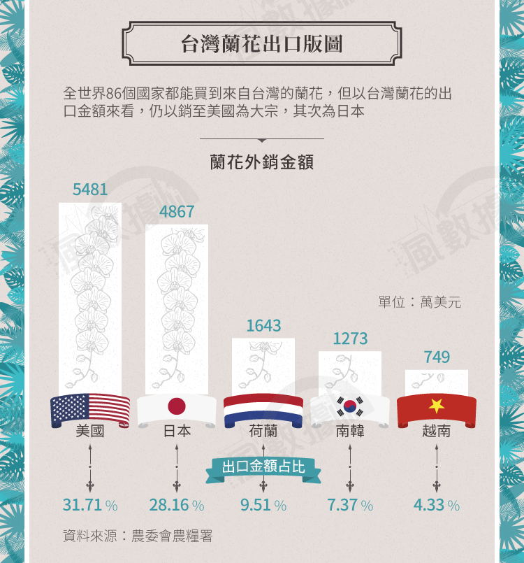 20171029-SMG0034-S02-風數據/蘭花專題。台灣蘭花出口版圖。切割圖-3