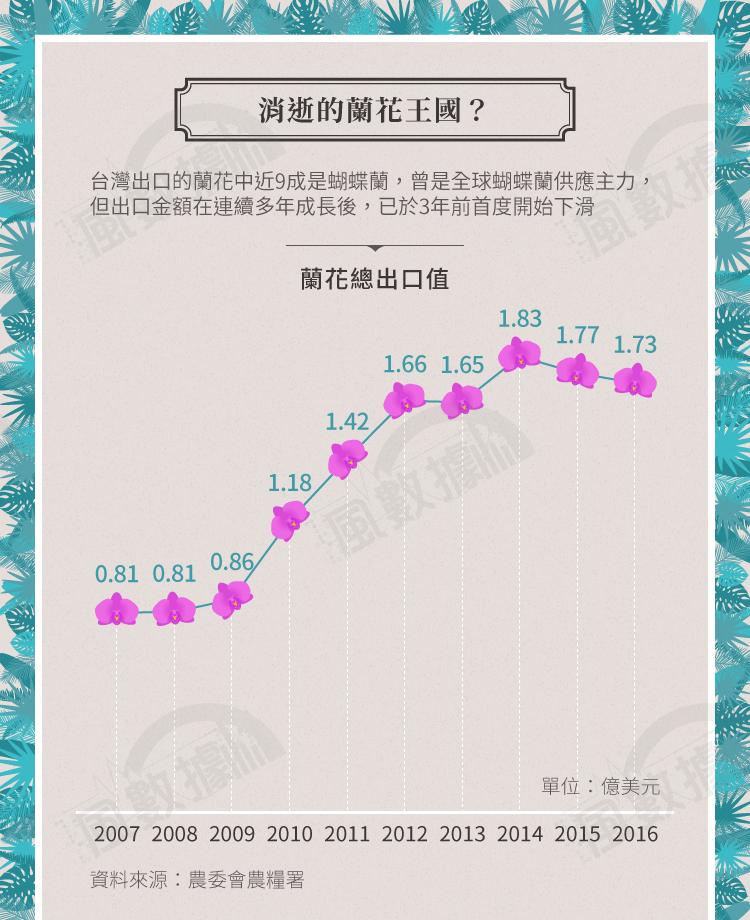 20171029-SMG0034-S02-風數據/蘭花專題。消逝的蘭花王國?切割圖-1