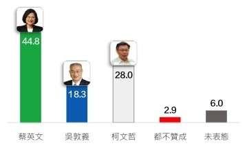 20171031-兩岸政策協會公布蔡英文、吳敦義、柯文哲兩岸政策民調。總統蔡英文以44.8%的民眾支持度,贏過國民黨主席吳敦義及台北市長柯文哲。(取自兩岸政策協會)