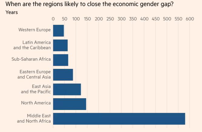 西歐為全球性別落差最小地區,中亞與北非性別差距最大。(截自WEF報告)