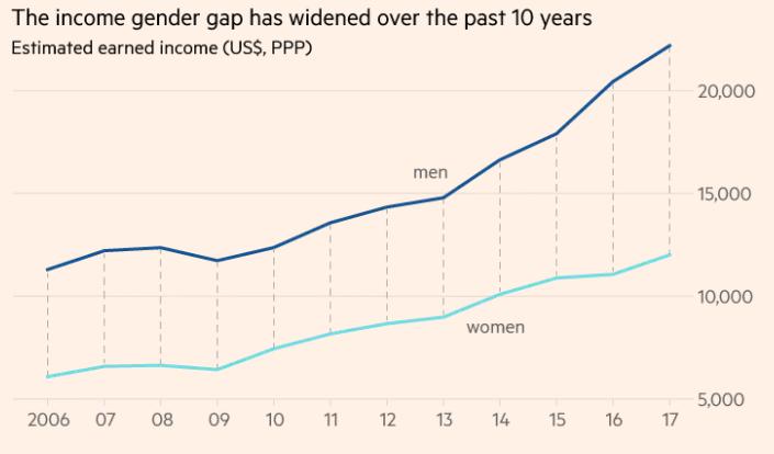 全球男女薪資差異持續跨大,同工不同酬問題難以解決。(截自WEF報告)