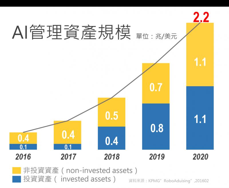 理財機器人所管理的資產規模到二〇二〇年,將達到二・二兆元。