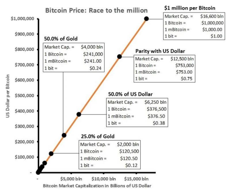 比特幣總市值與金融資產規模的比較。(取自Coindesk)