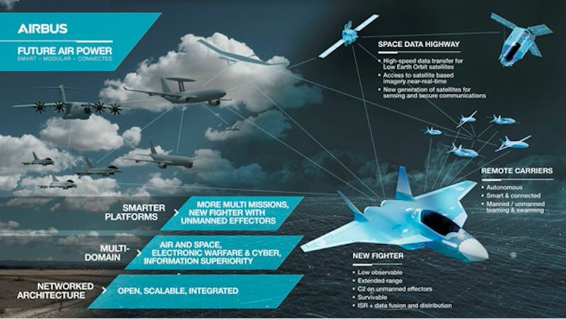 空中巴士的未來戰機計畫。