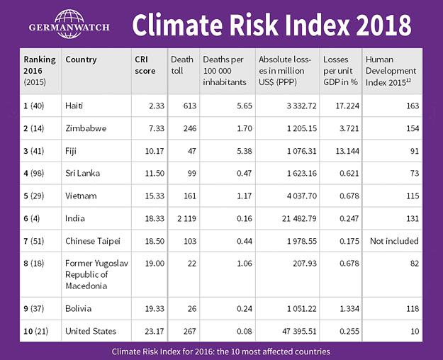 國際組織「德國監測」的調查顯示,台灣的全球氣候風險指數竟是全球第7名。(圖取自Germanwatch官網)