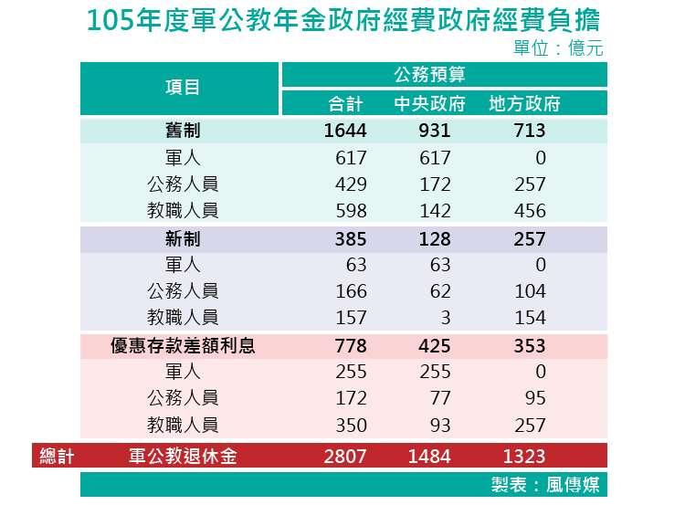 20171114-SMG0035-105年度軍公教年金政府經費政府經費負擔_工作區域、年金改革、軍人