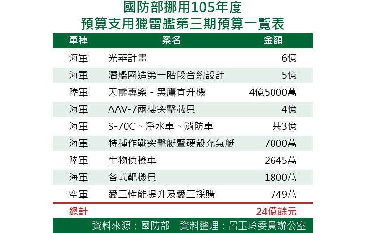 20171114-SMG0035-國防部挪用105年度預算支用獵雷艦 第三期預算一覽表.jpg