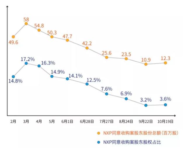圖2丨NXP 股東同意參與高通收購提議的比例。(取自DeepTech深科技)