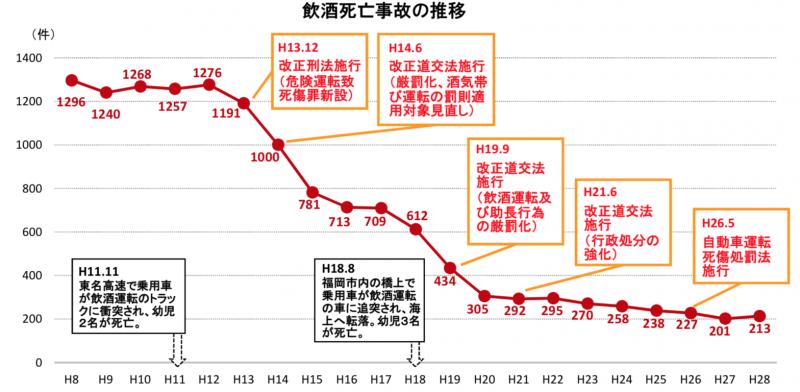 日本酒駕致死案件的數量近年從一年一千多件下降到兩百多件。(日本警察廳)