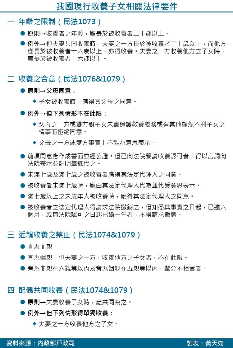 20171117-SMG0035-天如專題-我國現行收養子女相關法律要件_工作區域 1.png