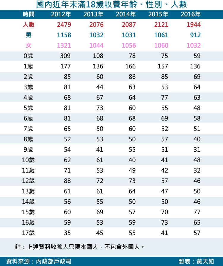 20171117-SMG0035-天如專題-國內近年未滿18歲收養年齡、性別、人數_工作區域 1.png