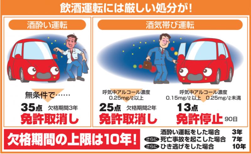 日本酒駕的吊銷吊扣駕照罰則。