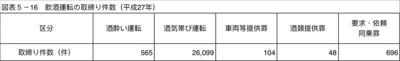 (資料來源:日本警察廳)