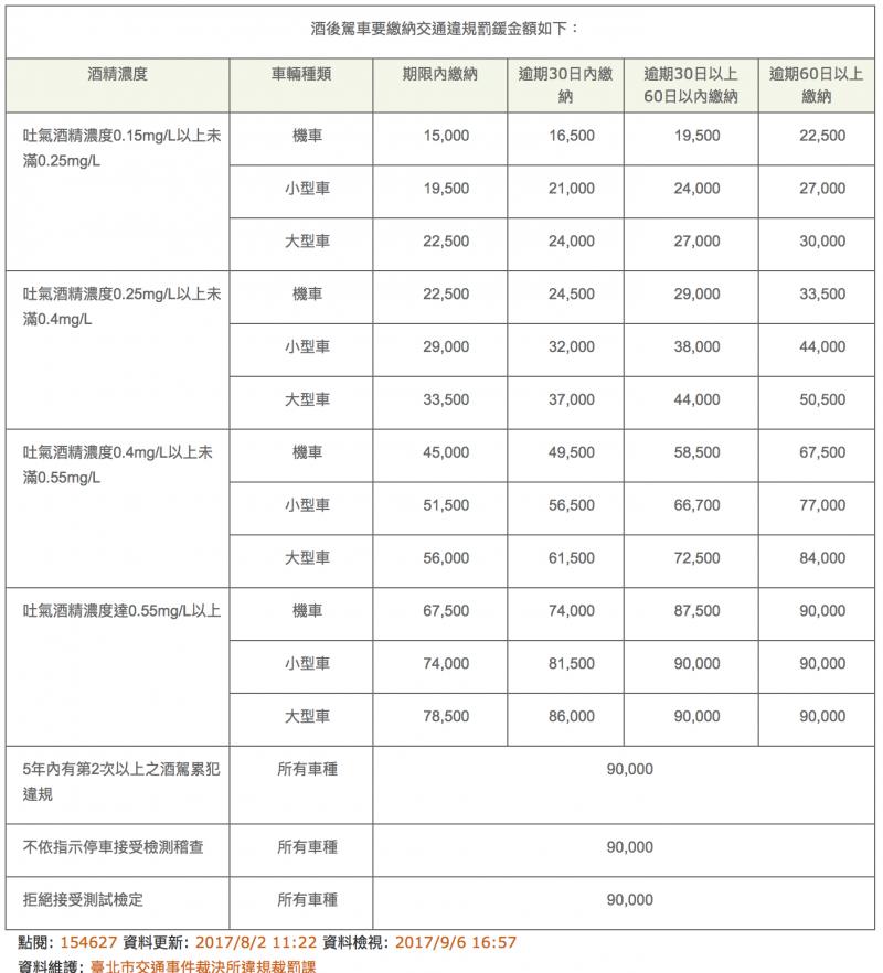 (台北市交通裁決事件所)